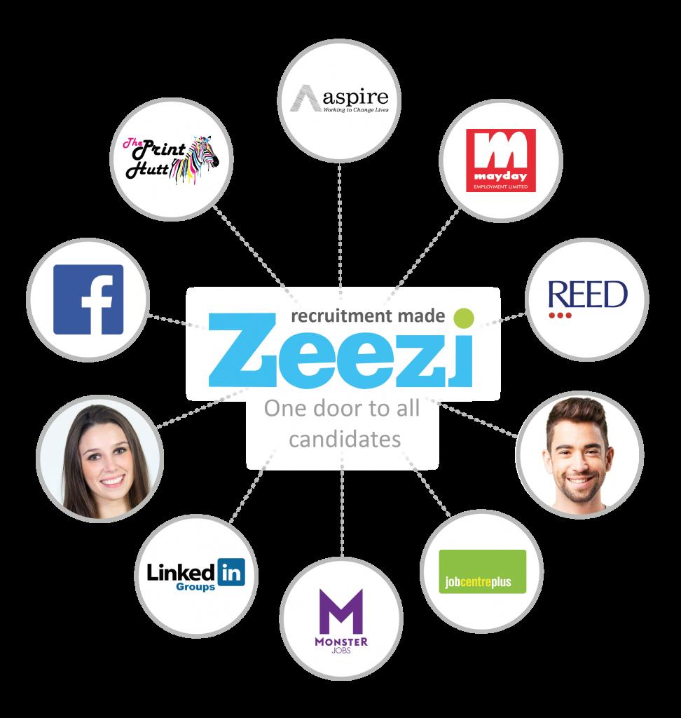 What is Zeezi